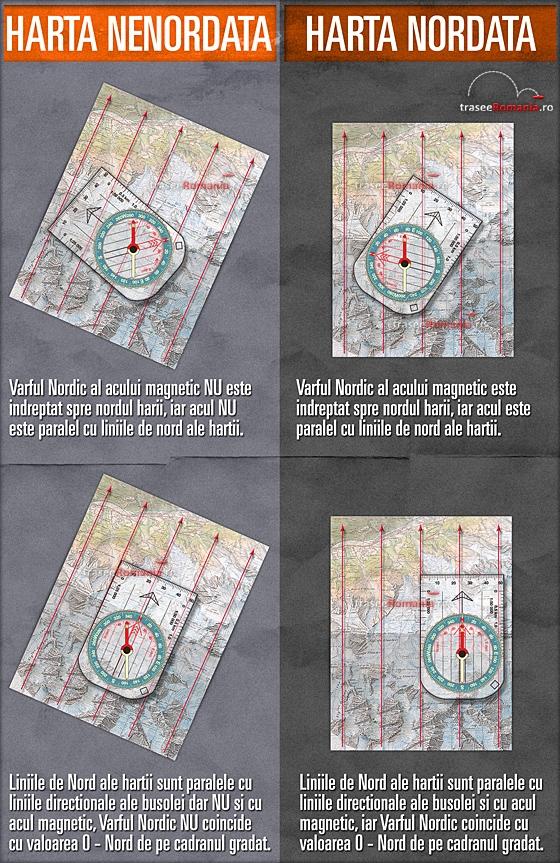 nordarea hartilor cum ne dam seama daca o harta este nordata sau nu