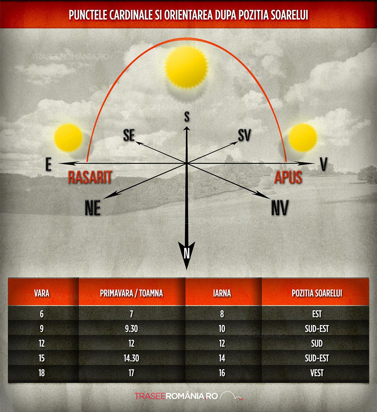 orientarea dupa pozitia soarelui